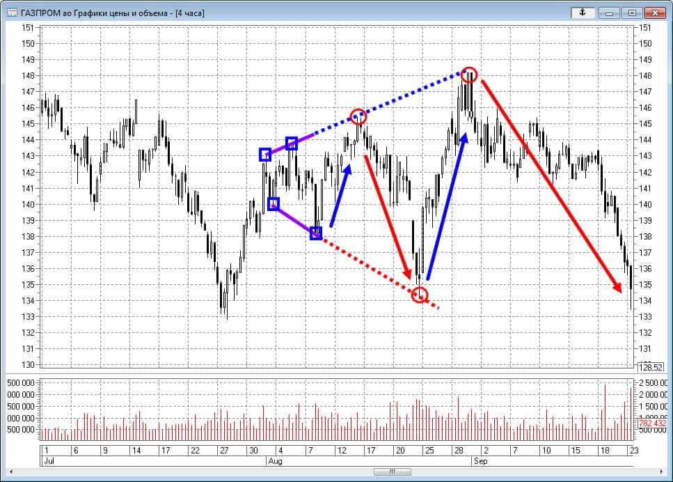 Правила торговли фигуры расширяющийся треугольник