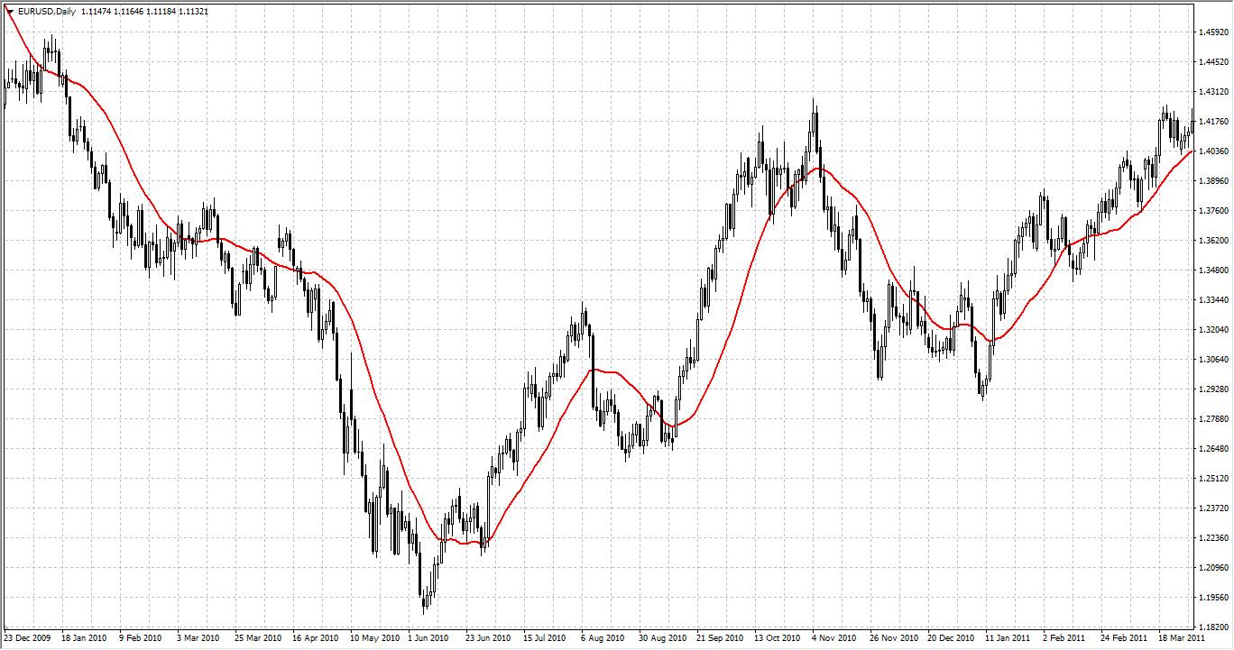 Скользящая средняя на дневном графике валютной пары EURUSD