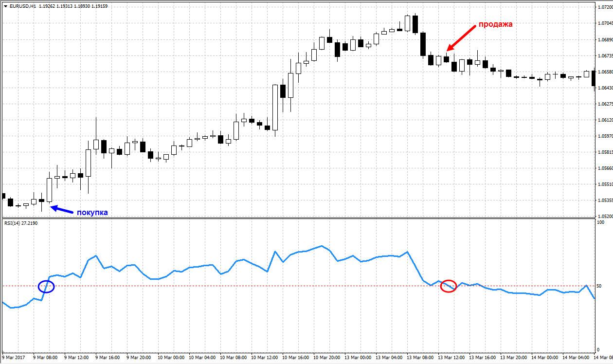 Торговля восходящего тренда по RSI с одним уровнем