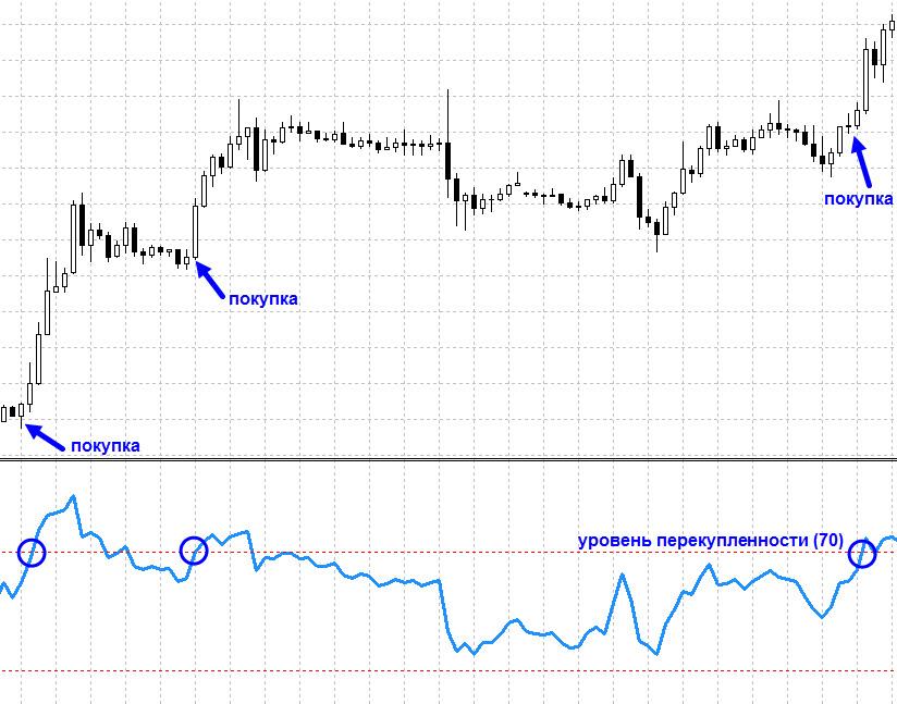 Торговля восходящего тренда по RSI