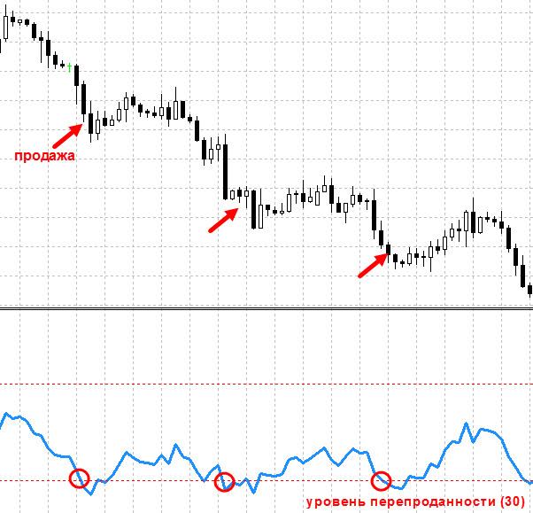 Торговля нисходящего тренда по RSI
