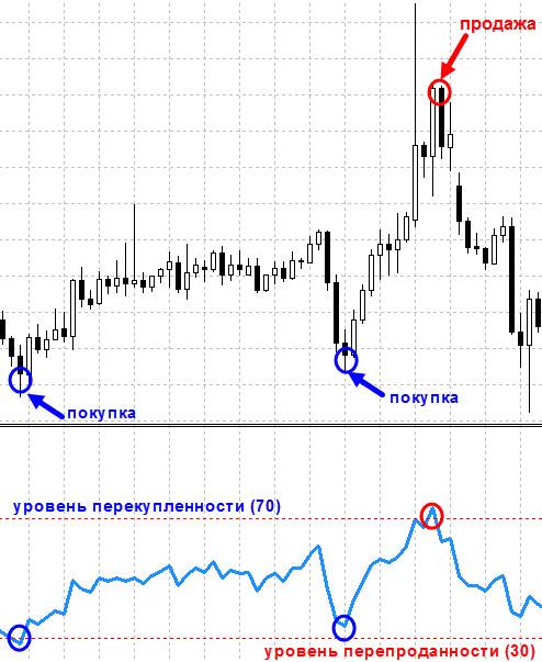Торгов RSI по уровням