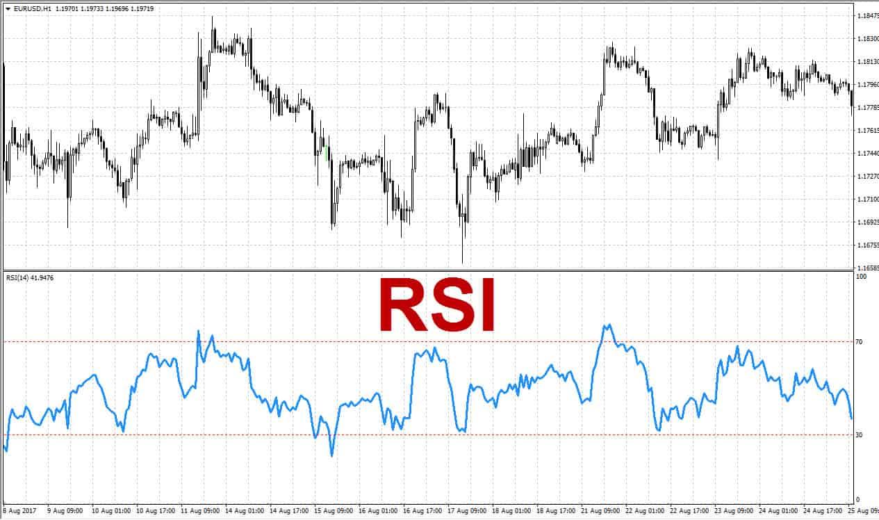 Как пользоваться индикатором RSI. Описание и применение