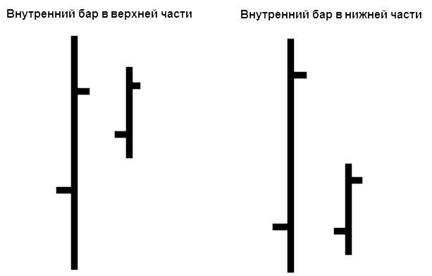 Внутренний бар в разных частях диапазона предыдущего бара
