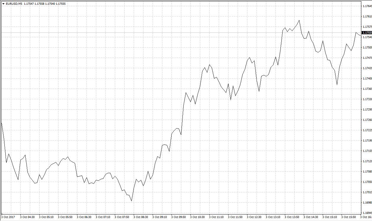 Лнейное отображение графика цены