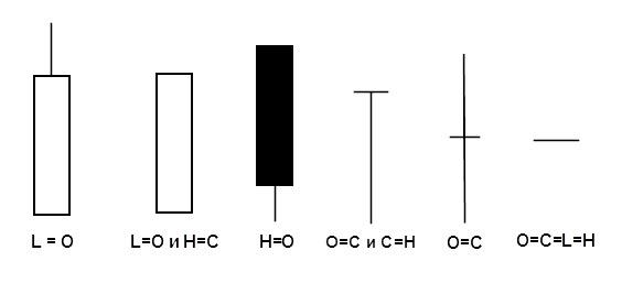 Примеры некоторых видов свечей
