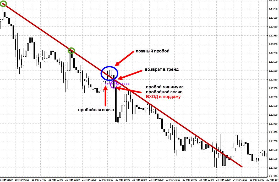 Пример торговли ложного пробоя нисходящего тренда