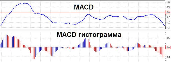 vidy-indikatora-macd