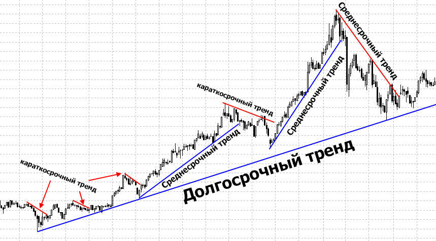 Виды трендов