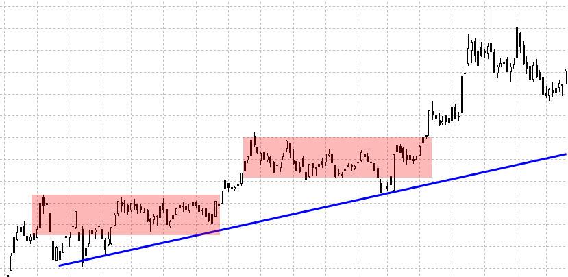 Плоская коррекция восходящего тренда