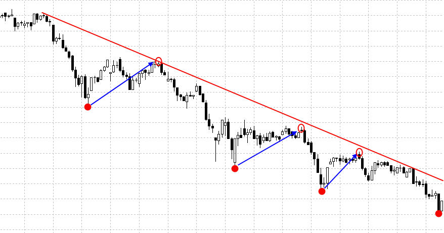 Коррекция на бирже на нисходящем тренде