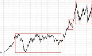 Участки без направленной динамики цены