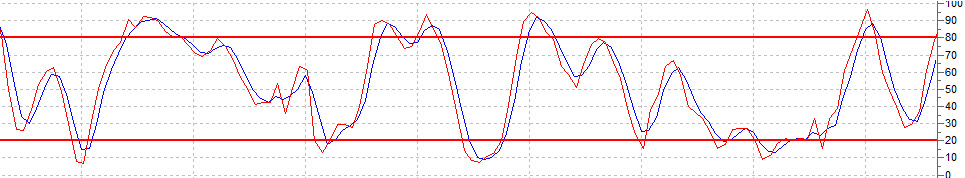 Стохастический осциллятор (Stochastic)