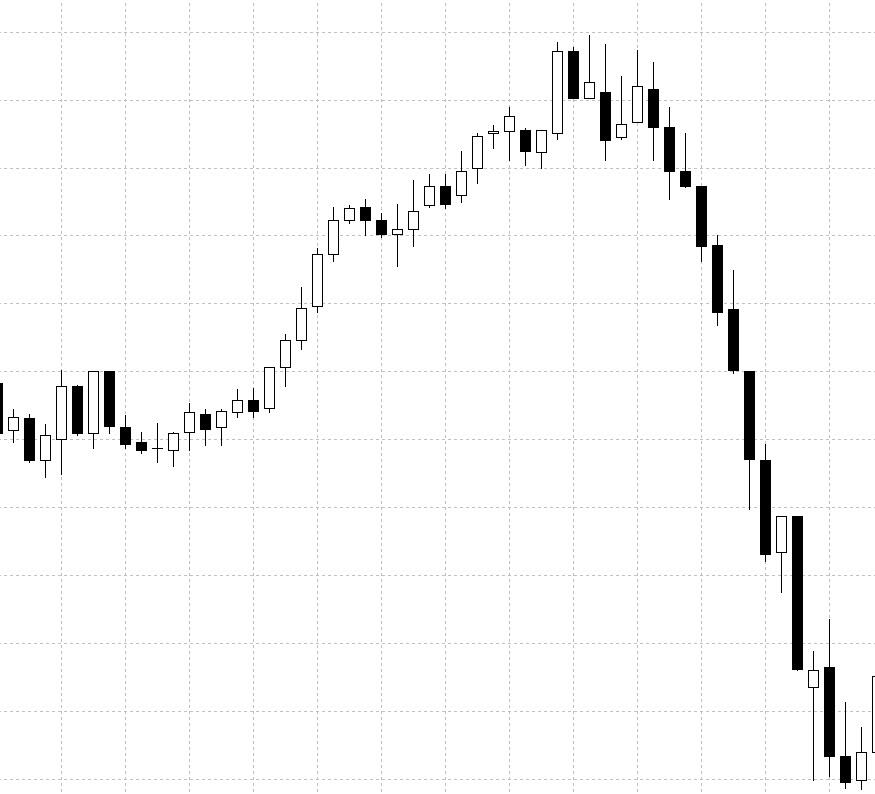 Ситуация на рынке при отсутствии трейдера за торговым терминалом
