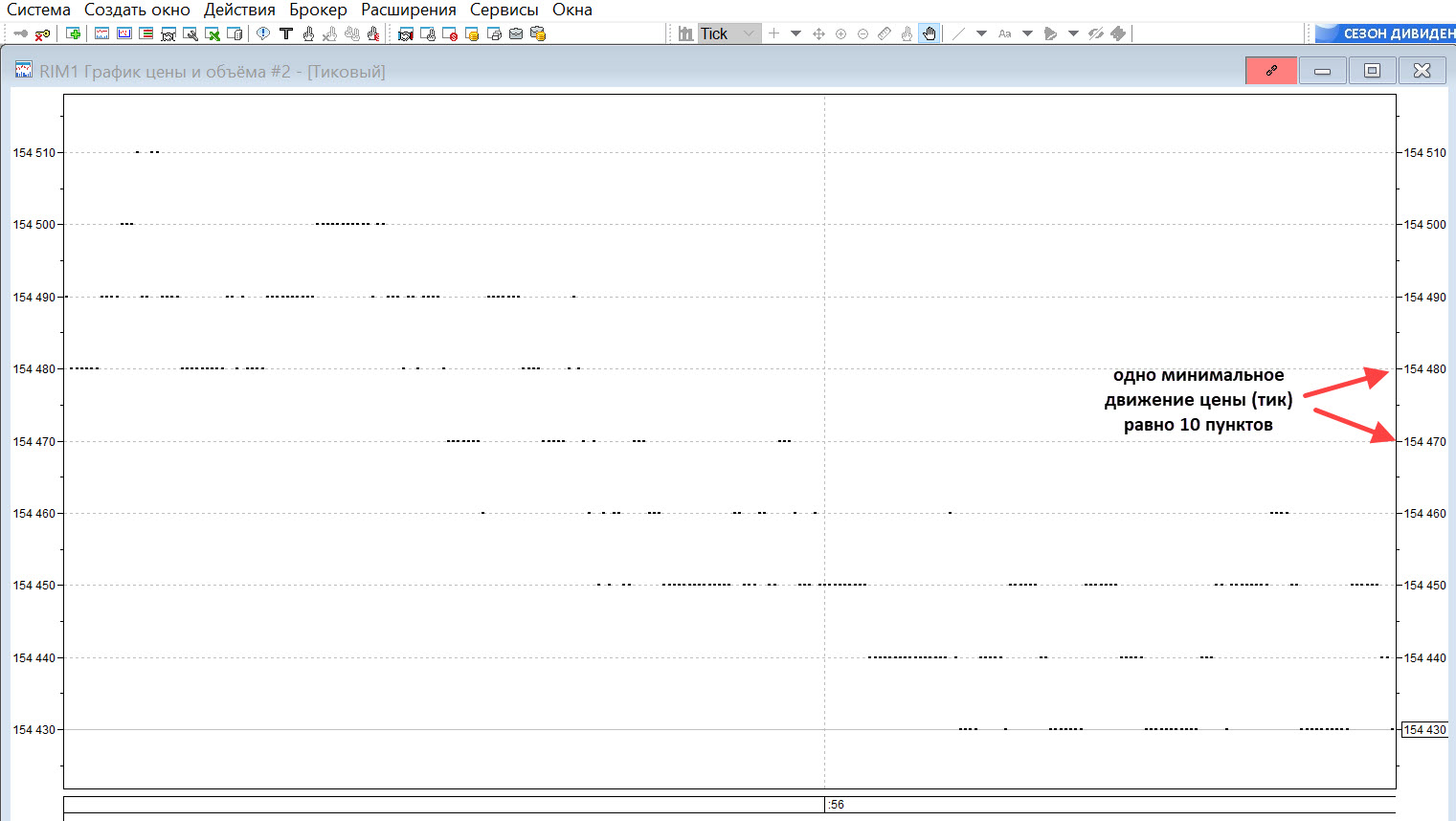 Тиковый график в терминале QUIK