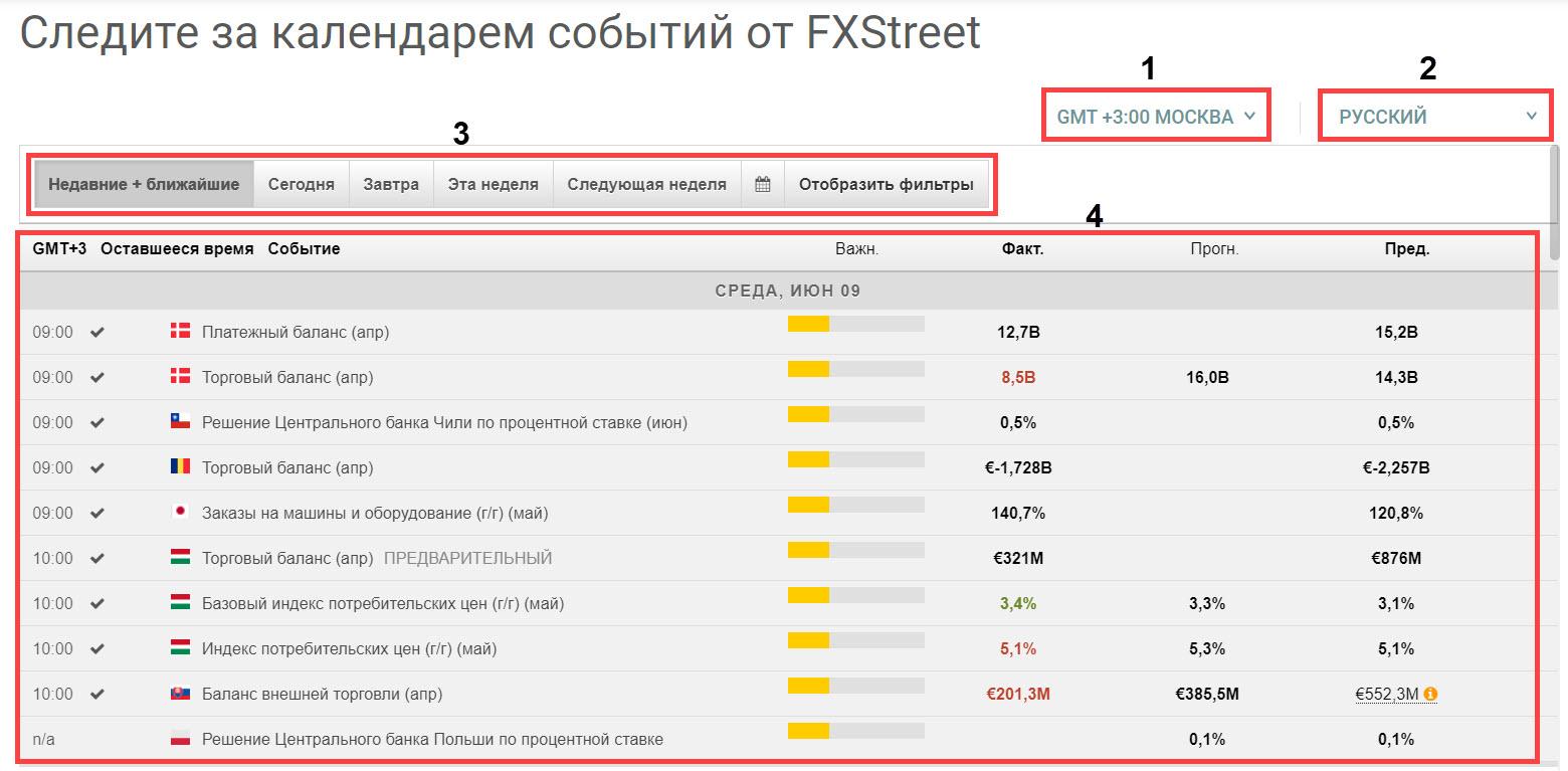 Календарь FXStreet. Рабочее пространство