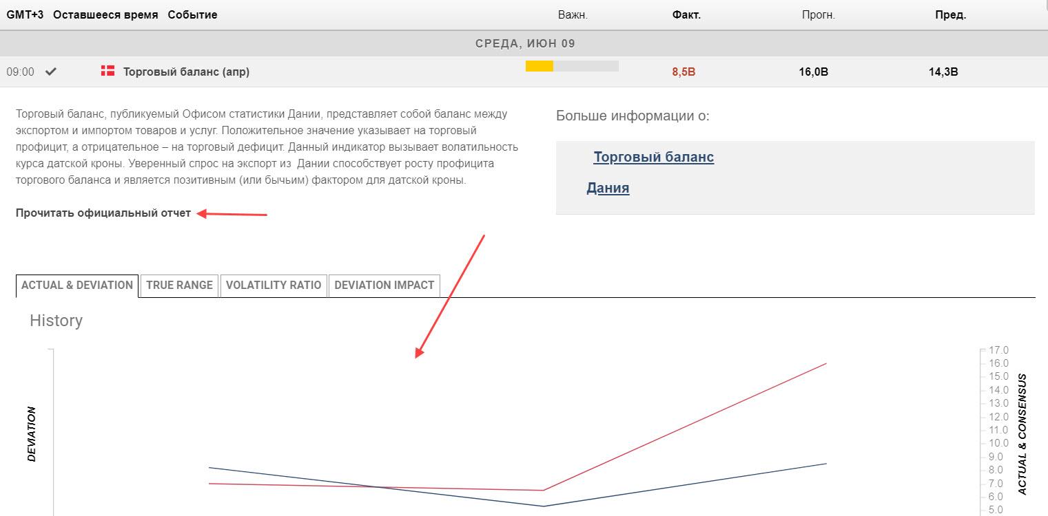 Описание новости в календаре FXStreet с графической информацией и официальным отчетом